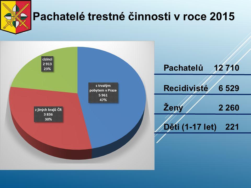 Pachatelé trestné činnosti v roce 2015 Děti (1-17 let) 221 Pachatelů12 710 Recidivisté 6 529 Ženy 2 260