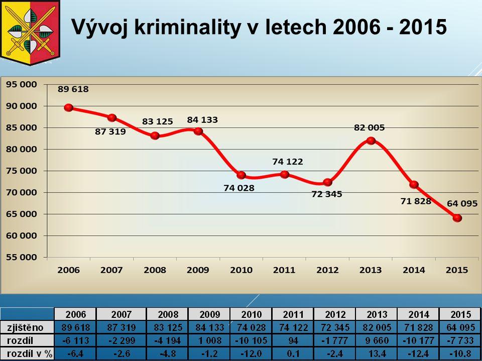 Kapesní krádeže vývoj na jednotlivých OŘ - v letech 2006 - 2015