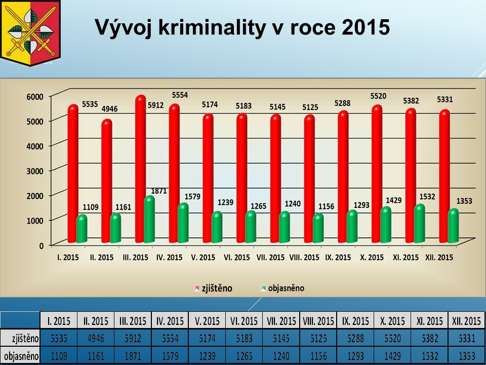 Krádeže na osobách - vývoj v letech 2011 - 2015