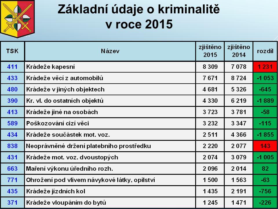 Krádeže vloupáním - vývoj v letech 2011 - 2015