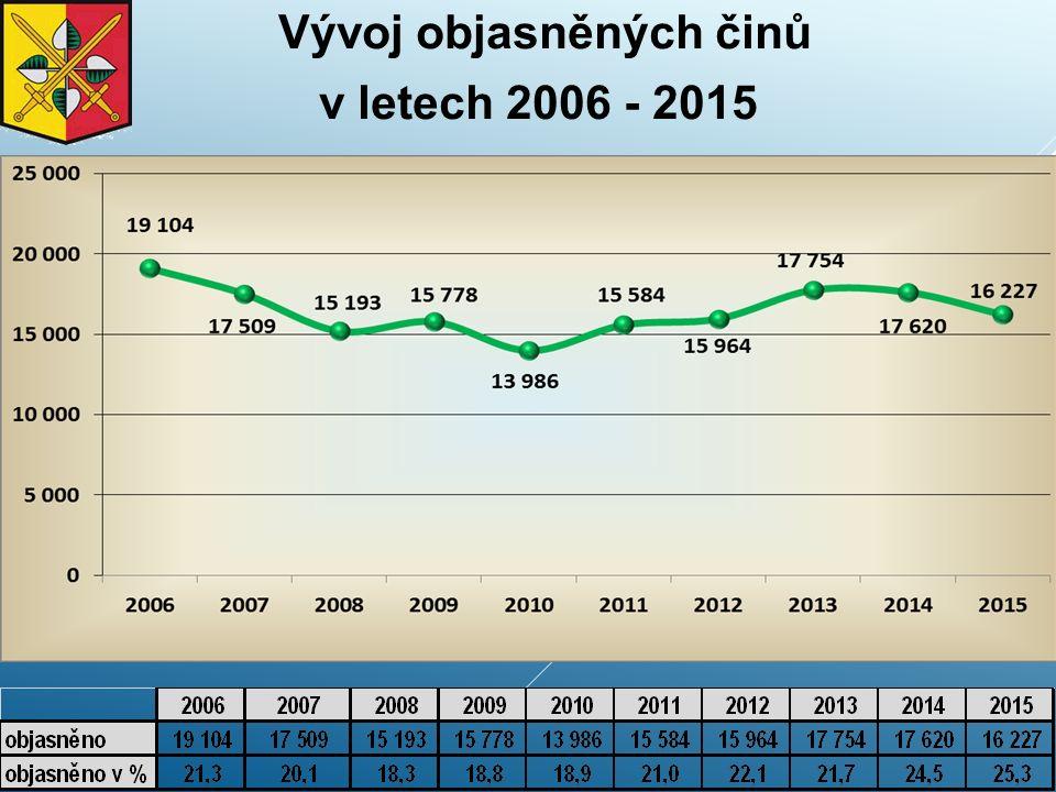 Objasněnost v roce 2015 Celková objasněnost v roce 2015 25,32 % (+ 0,79) Celkem objasněno v roce 2015 16 227 (- 1 393) Objasněnost v roce 2015 u OŘ P- I 26,60 % (- 2,3 %) Objasněnost v roce 2015 u OŘ P- II 27,44 % (+ 2,9 %) Objasněnost v roce 2015 u OŘ P- III 30,35 % (+ 2,2 %) Objasněnost v roce 2015 u OŘ P- IV 18,96 % (+ 0,04 %)