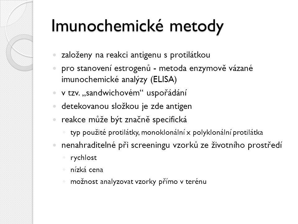 Imunochemické metody založeny na reakci antigenu s protilátkou pro stanovení estrogenů - metoda enzymově vázané imunochemické analýzy (ELISA) v tzv.