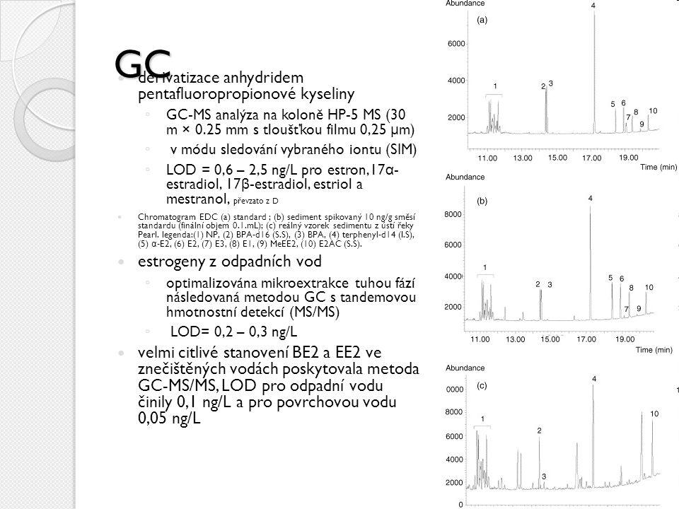 GC derivatizace anhydridem pentafluoropropionové kyseliny ◦ GC-MS analýza na koloně HP-5 MS (30 m × 0.25 mm s tloušťkou filmu 0,25 μ m) ◦ v módu sledování vybraného iontu (SIM) ◦ LOD = 0,6 – 2,5 ng/L pro estron,17 α - estradiol, 17 β -estradiol, estriol a mestranol, převzato z D Chromatogram EDC (a) standard ; (b) sediment spikovaný 10 ng/g směsí standardu (finální objem 0.1.mL); (c) reálný vzorek sedimentu z ústí řeky Pearl.