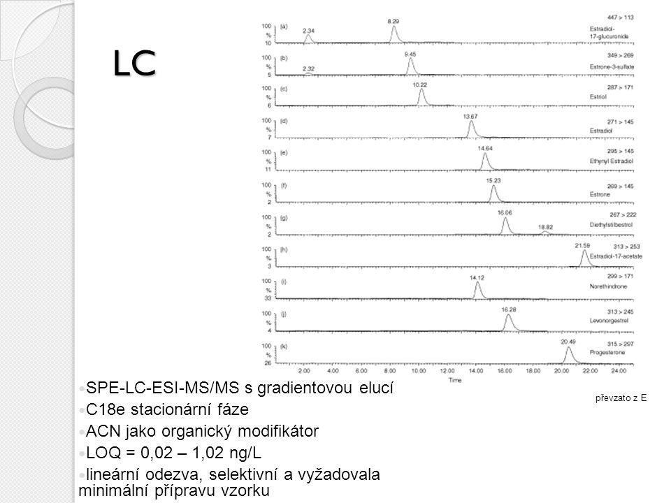 LC SPE-LC-ESI-MS/MS s gradientovou elucí C18e stacionární fáze ACN jako organický modifikátor LOQ = 0,02 – 1,02 ng/L lineární odezva, selektivní a vyžadovala minimální přípravu vzorku převzato z E
