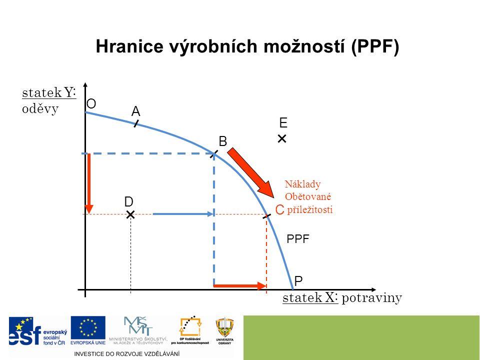 Hranice výrobních možností (PPF) statek X: potraviny statek Y: oděvy PPF A B C D E O P Náklady Obětované příležitosti
