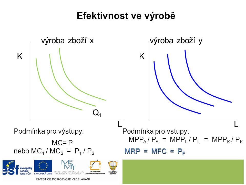 Efektivnost ve výrobě výroba zboží xvýroba zboží y LL KK Q1Q1 Podmínka pro výstupy: MC= P nebo MC 1 / MC 2 = P 1 / P 2 Podmínka pro vstupy: MPP A / P A = MPP L / P L = MPP K / P K MRP = MFC = P F