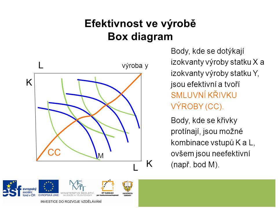 Efektivnost ve výrobě Box diagram výroba y L L K K CC výroba x M Body, kde se dotýkají izokvanty výroby statku X a izokvanty výroby statku Y, jsou efektivní a tvoří SMLUVNÍ KŘIVKU VÝROBY (CC).