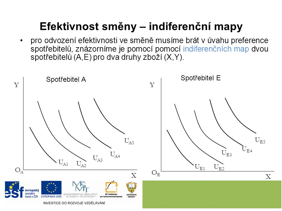 Efektivnost směny – indiferenční mapy pro odvození efektivnosti ve směně musíme brát v úvahu preference spotřebitelů, znázorníme je pomocí pomocí indiferenčních map dvou spotřebitelů (A,E) pro dva druhy zboží (X,Y).