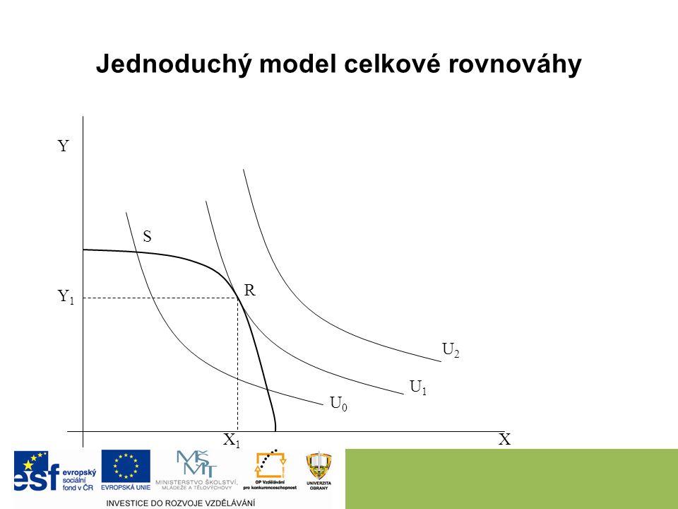 Jednoduchý model celkové rovnováhy Y1Y1 X1X1 U0U0 U1U1 U2U2 R S Y X
