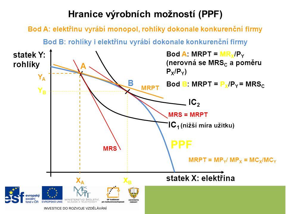 Hranice výrobních možností (PPF) Bod A: elektřinu vyrábí monopol, rohlíky dokonale konkurenční firmy Bod B: rohlíky i elektřinu vyrábí dokonale konkurenční firmy statek X: elektřina statek Y: rohlíky PPF A B IC 2 Bod A: MRPT = MR X /P Y (nerovná se MRS C a poměru P X /P Y ) Bod B: MRPT = P X /P Y = MRS C IC 1 (nižší míra užitku) MRS MRPT MRPT = MP Y / MP X = MC X /MC Y XAXA XBXB YBYB YAYA MRS = MRPT