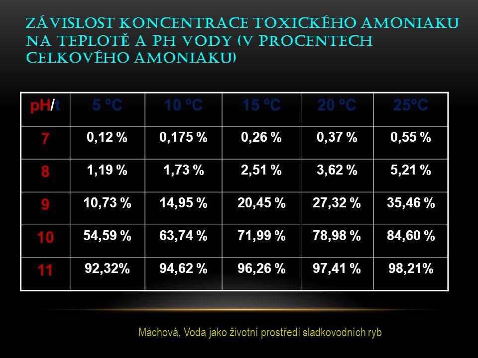 pH/t5 ºC10 ºC15 ºC20 ºC25ºC 7 0,12 %0,175 %0,26 %0,37 %0,55 % 8 1,19 %1,73 %2,51 %3,62 %5,21 % 9 10,73 %14,95 %20,45 %27,32 %35,46 % 10 54,59 %63,74 %