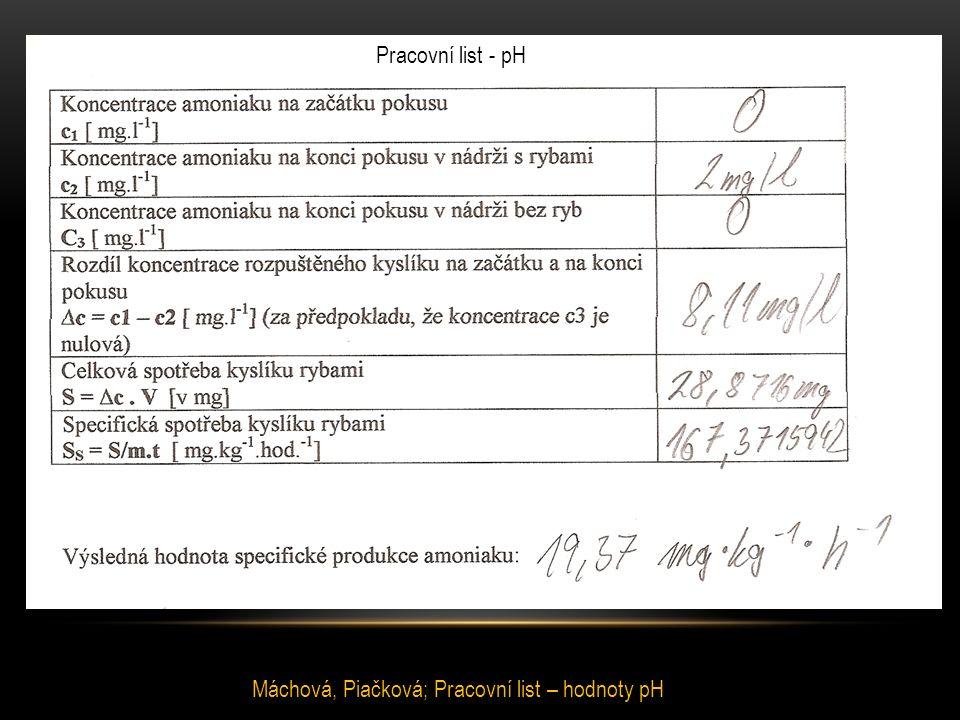 Pracovní list - pH Máchová, Piačková; Pracovní list – hodnoty pH