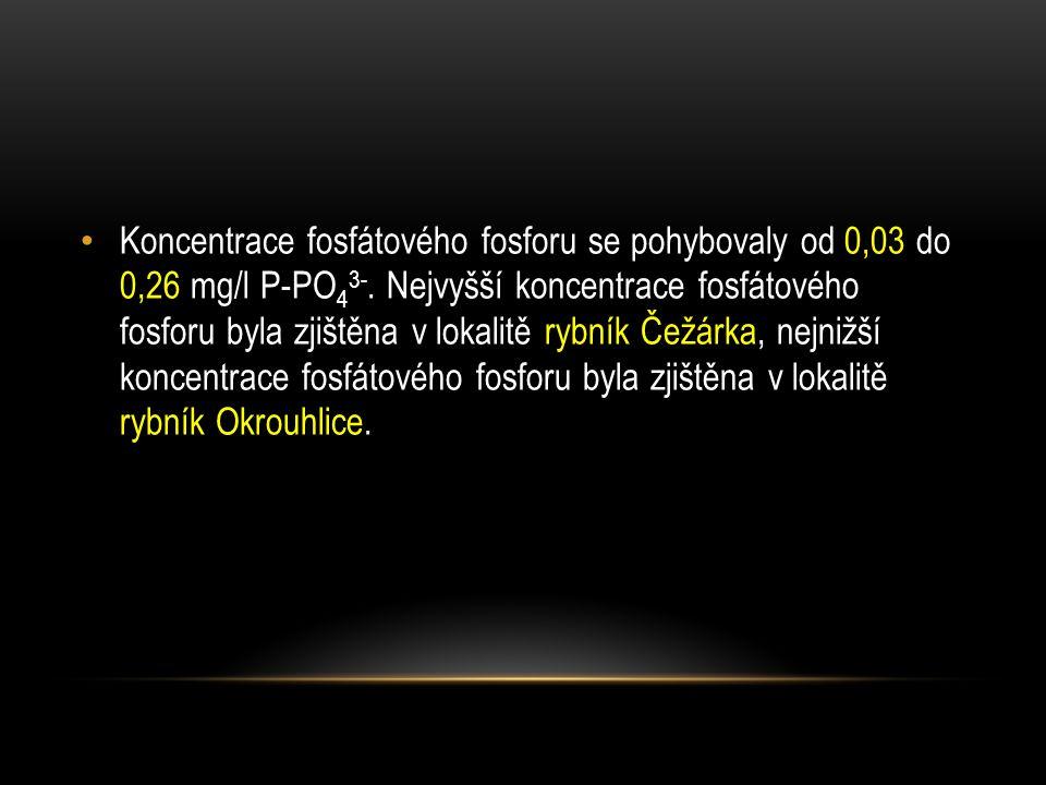 Koncentrace fosfátového fosforu se pohybovaly od 0,03 do 0,26 mg/l P-PO 4 3-. Nejvyšší koncentrace fosfátového fosforu byla zjištěna v lokalitě rybník