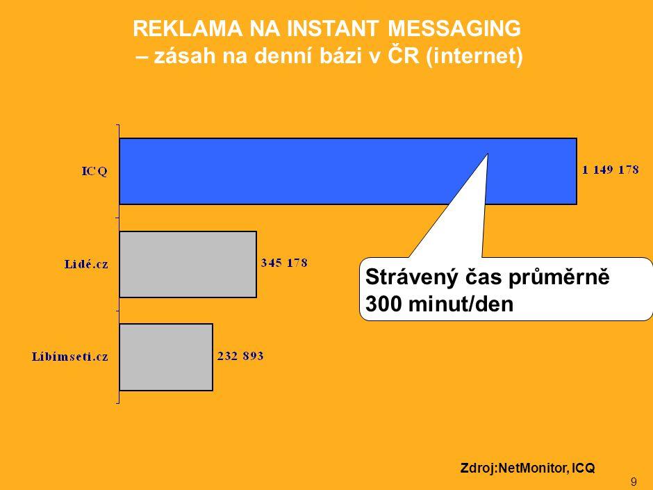 9 REKLAMA NA INSTANT MESSAGING – zásah na denní bázi v ČR (internet) Zdroj:NetMonitor, ICQ Strávený čas průměrně 300 minut/den