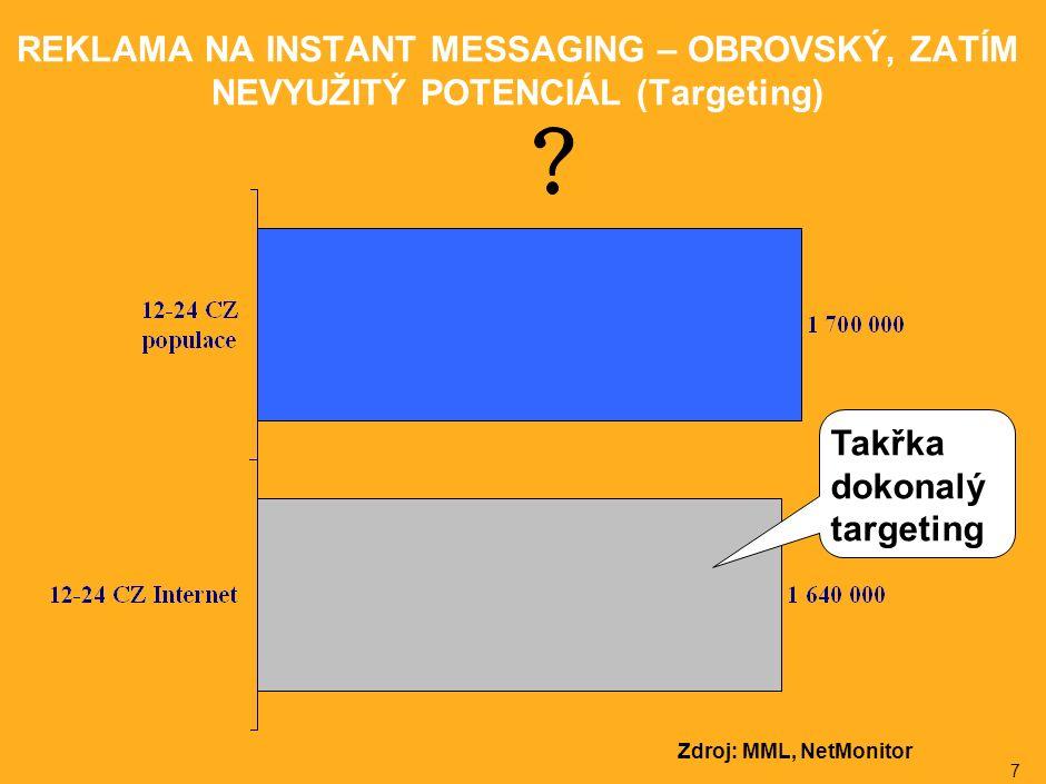 7 REKLAMA NA INSTANT MESSAGING – OBROVSKÝ, ZATÍM NEVYUŽITÝ POTENCIÁL (Targeting) Takřka dokonalý targeting Zdroj: MML, NetMonitor