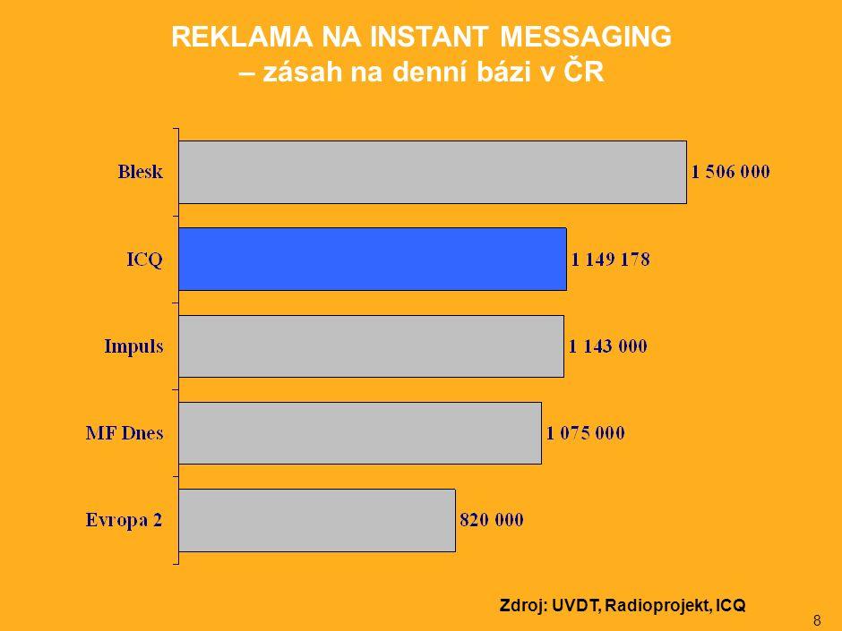 8 REKLAMA NA INSTANT MESSAGING – zásah na denní bázi v ČR Zdroj: UVDT, Radioprojekt, ICQ