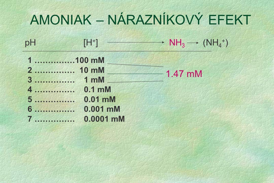 AMONIAK – NÁRAZNÍKOVÝ EFEKT 1 ……………100 mM 2 …………… 10 mM 3 …………… 1 mM 4 …………… 0.1 mM 5 …………… 0.01 mM 6 …………… 0.001 mM 7 …………… 0.0001 mM pH [H + ]NH 3 1.47 mM (NH 4 + )