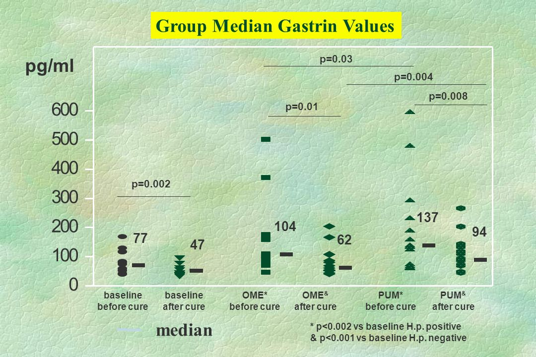 Group Median Gastrin Values 0 100 200 300 400 500 600 77 104 47 62 137 94 pg/ml * p<0.002 vs baseline H.p.