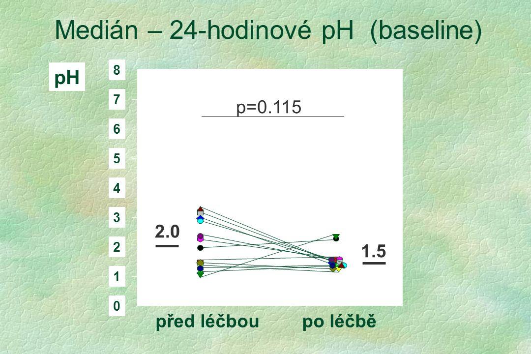 před léčboupo léčbě Medián – 24-hodinové pH (baseline) 0 1 2 3 4 5 6 7 8 pH 2.0 1.5 p=0.115