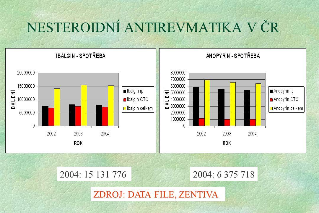 NESTEROIDNÍ ANTIREVMATIKA V ČR 2004: 15 131 7762004: 6 375 718 ZDROJ: DATA FILE, ZENTIVA