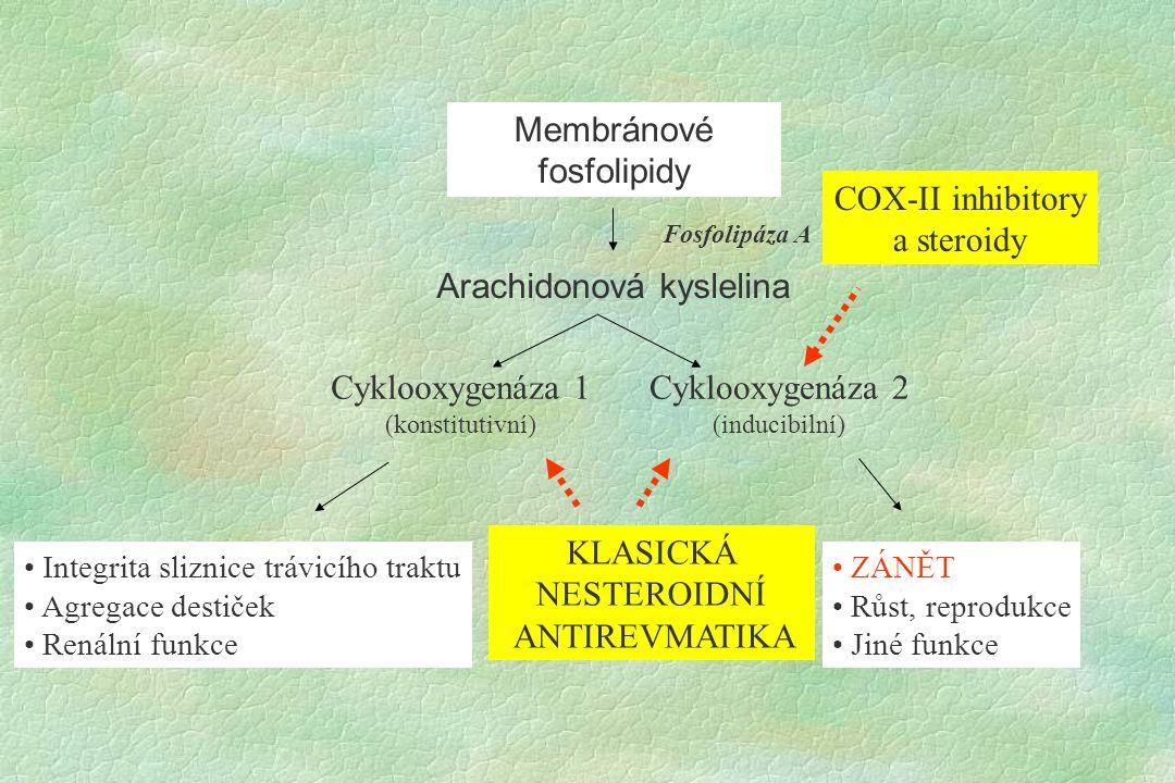 Membránové fosfolipidy Arachidonová kyslelina Fosfolipáza A Cyklooxygenáza 1 (konstitutivní) Cyklooxygenáza 2 (inducibilní) Integrita sliznice trávicího traktu Agregace destiček Renální funkce ZÁNĚT Růst, reprodukce Jiné funkce COX-II inhibitory a steroidy KLASICKÁ NESTEROIDNÍ ANTIREVMATIKA