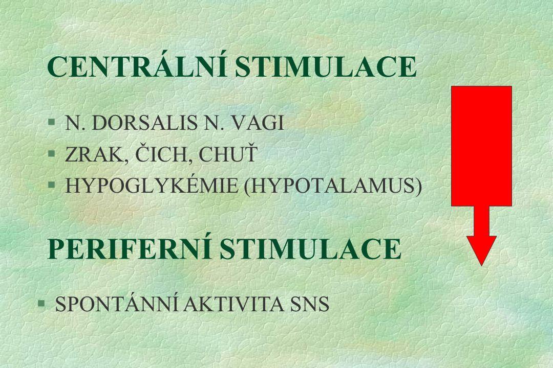 CENTRÁLNÍ STIMULACE §N. DORSALIS N. VAGI §ZRAK, ČICH, CHUŤ §HYPOGLYKÉMIE (HYPOTALAMUS) PERIFERNÍ STIMULACE §SPONTÁNNÍ AKTIVITA SNS