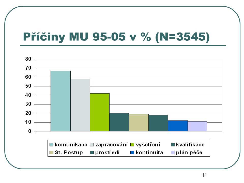 11 Příčiny MU 95-05 v % (N=3545)