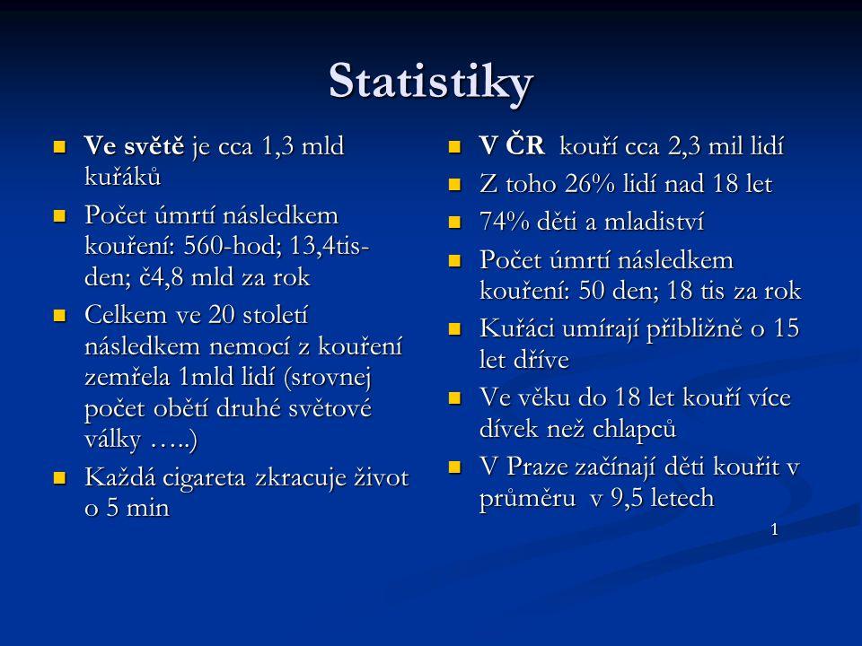 Kouření a nemoci Kouření způsobuje cca 15% všech onemocnění srdce a cév, na které dnes umírá 53% všech lidí v ČR (infarkt myokardu, ischemická srdeční choroba, cévní mozkové příhody, angina pectoris) Kouření způsobuje cca 15% všech onemocnění srdce a cév, na které dnes umírá 53% všech lidí v ČR (infarkt myokardu, ischemická srdeční choroba, cévní mozkové příhody, angina pectoris) Kouření způsobuje rakovinu a nemoci plic (rakovina nosních dutin, sliznice, rakovina plic, astma, infekce dýchacích cest, alergii, snížená plicní funkce) Kouření způsobuje rakovinu a nemoci plic (rakovina nosních dutin, sliznice, rakovina plic, astma, infekce dýchacích cest, alergii, snížená plicní funkce) Pojišťovny zaplatí ročně 540 mld Kč za zbytečné hospitalizace u infarktů pasivních kuřáků Pojišťovny zaplatí ročně 540 mld Kč za zbytečné hospitalizace u infarktů pasivních kuřáků 1