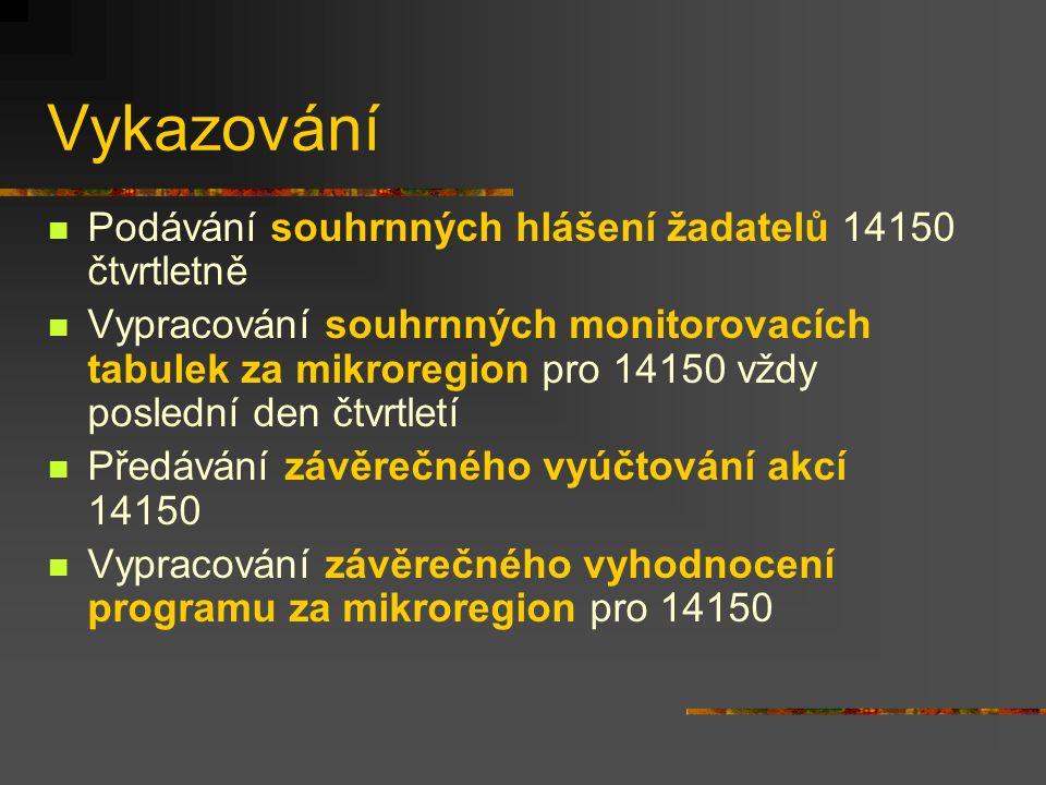 Vykazování Podávání souhrnných hlášení žadatelů 14150 čtvrtletně Vypracování souhrnných monitorovacích tabulek za mikroregion pro 14150 vždy poslední den čtvrtletí Předávání závěrečného vyúčtování akcí 14150 Vypracování závěrečného vyhodnocení programu za mikroregion pro 14150