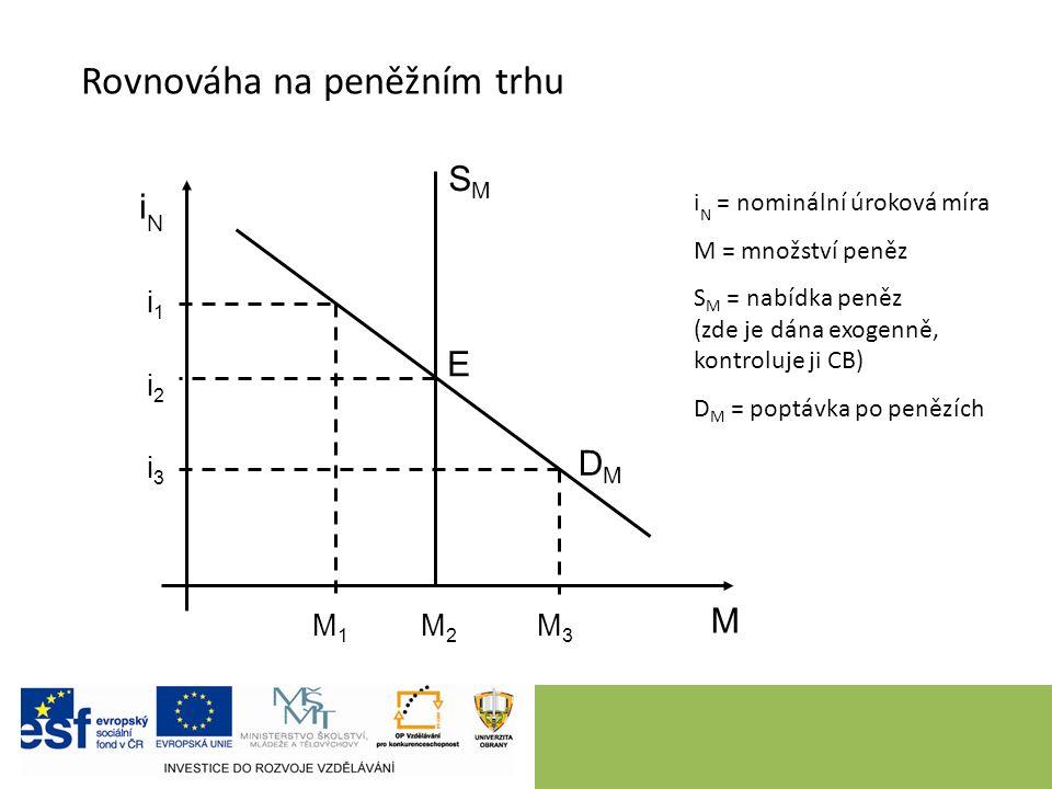 10 Rovnováha na peněžním trhu iNiN M i N = nominální úroková míra M = množství peněz S M = nabídka peněz (zde je dána exogenně, kontroluje ji CB) D M