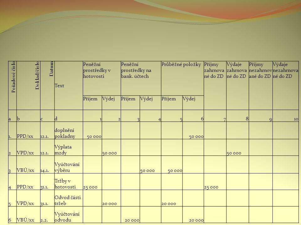 Pořadové číslo Doklad/číslo Datum Text Peněžní prostředky v hotovosti Peněžní prostředky na bank.