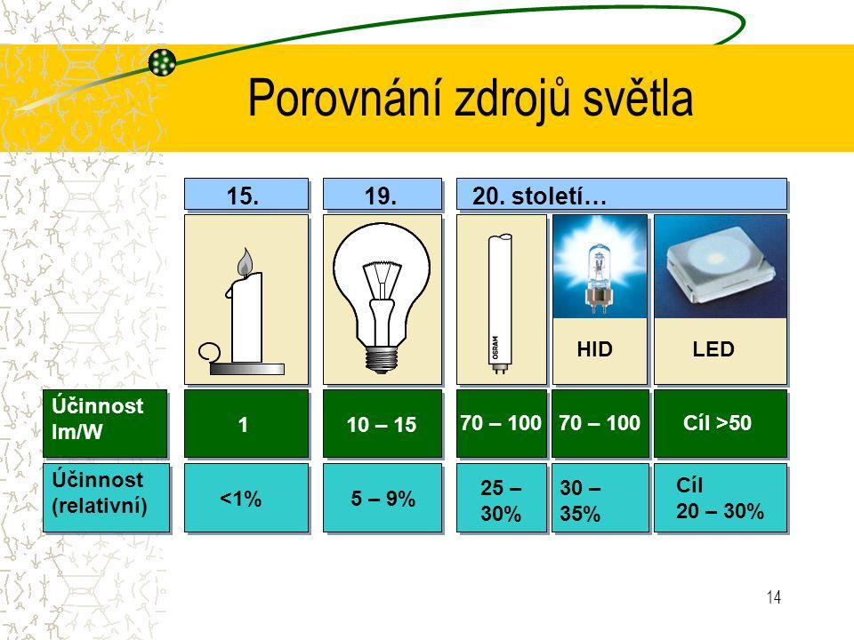 14 Porovnání zdrojů světla Účinnost (relativní) 15.19.20. století… 110 – 15 70 – 100 Cíl >50 <1%5 – 9% 25 – 30% 30 – 35% Cíl 20 – 30% HIDLED Účinnost