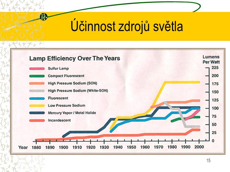 15 Účinnost zdrojů světla