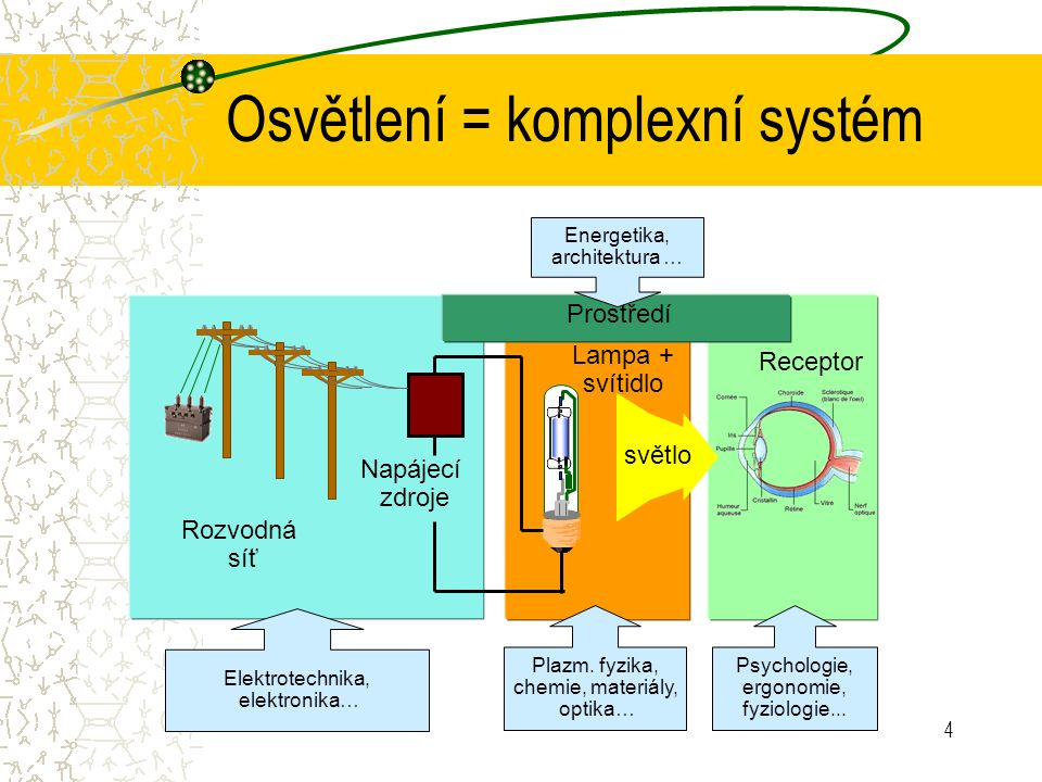 4 Osvětlení = komplexní systém Receptor Lampa + svítidlo světlo Napájecí zdroje Rozvodná síť Prostředí Energetika, architektura … Psychologie, ergonomie, fyziologie...