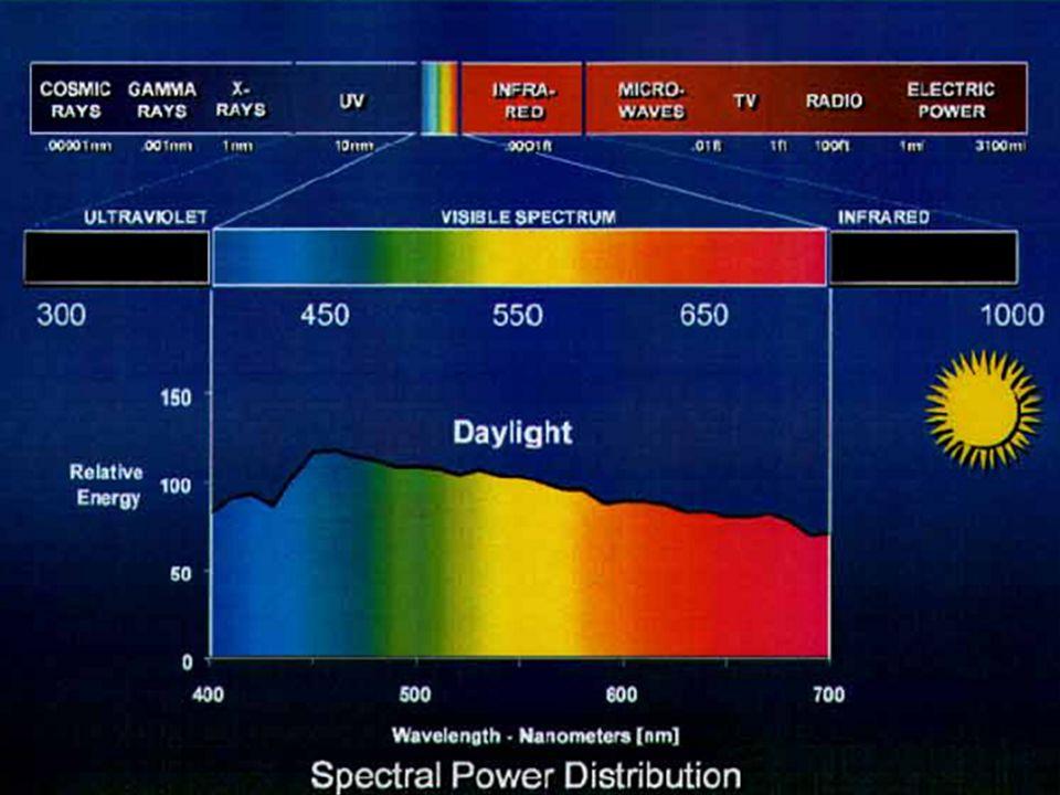 6 Kolorimetrické veličiny Teplota chromatičnosti Tc 1 Kelvin (K) Index podání barev Ra 0 – 100 Zářivý tok Fe 1 watt (W) Světelný tok F 1 lumen (lm) Svítivost I1 candela (cd) Intenzita osvětlení E1 lux (lx) (osvětlenost) JasL(cd.m -2 ) Měrný světelný výkonh(lm.W -1 ) Př.: zářivka Philips TL-D 36W/830 Z označení: Elektrický příkon 36W 830 → barva světla 3000K (teplý tón) → podání barev v oblasti 80 Z katalogu: Světelný tok 3350 lm Index podání barev Ra = 85