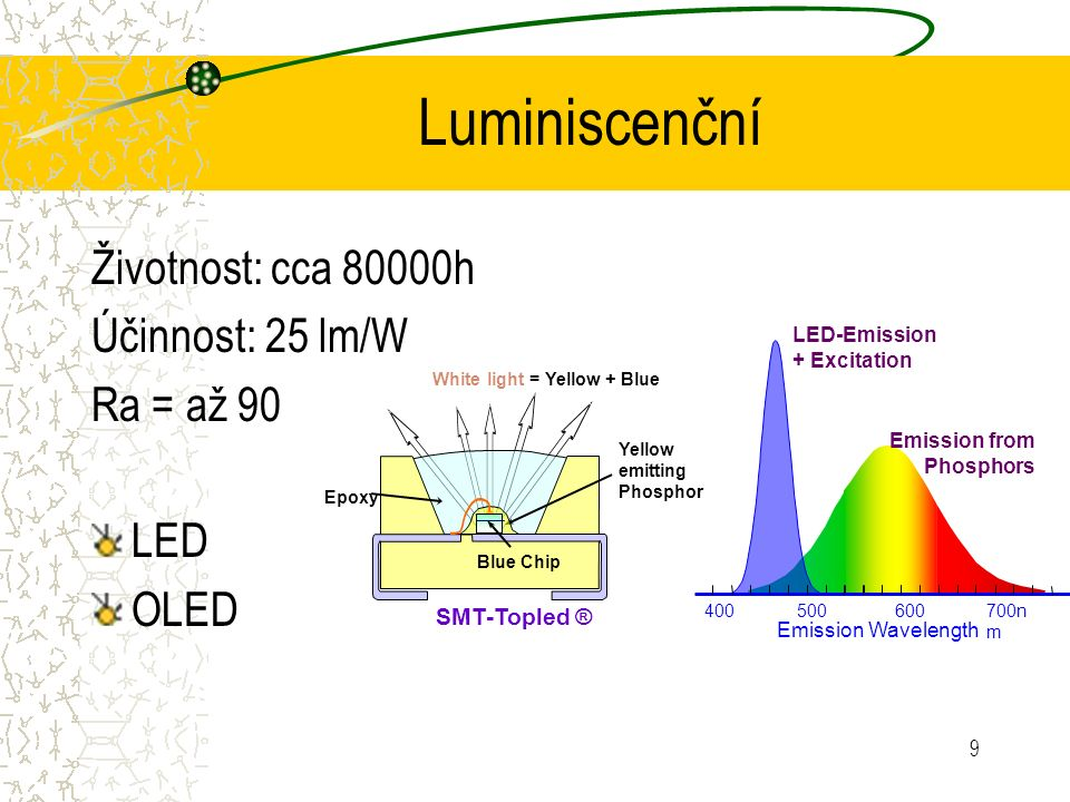 9 Luminiscenční Životnost: cca 80000h Účinnost: 25 lm/W Ra = až 90 LED OLED SMT-Topled ® White light = Yellow + Blue Yellow emitting Phosphor Epoxy Blue Chip 400500600 700n m Emission Wavelength Emission from Phosphors LED-Emission + Excitation