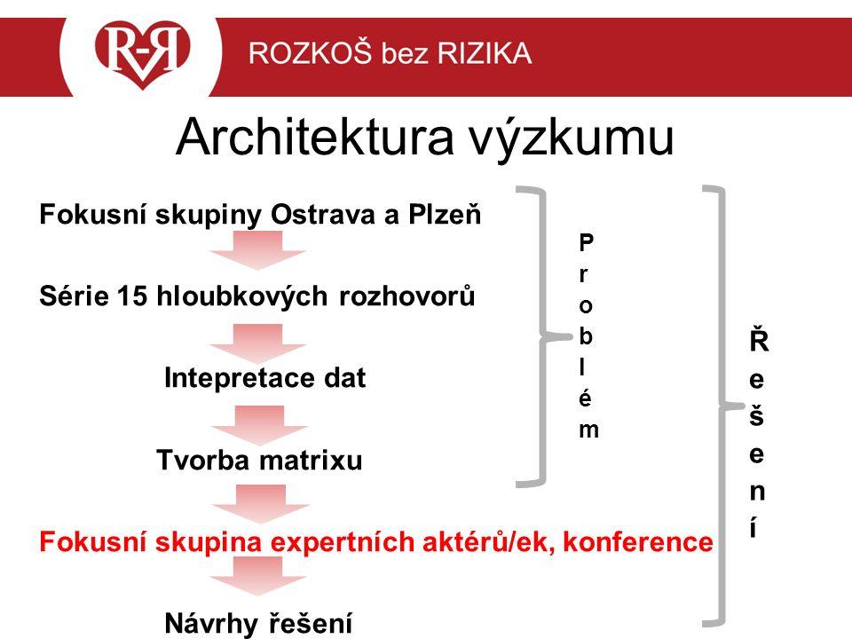 Architektura výzkumu Fokusní skupiny Ostrava a Plzeň Série 15 hloubkových rozhovorů Intepretace dat Tvorba matrixu Fokusní skupina expertních aktérů/ek, konference Návrhy řešení