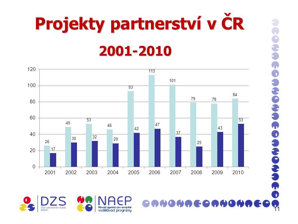 11 Projekty partnerství v ČR