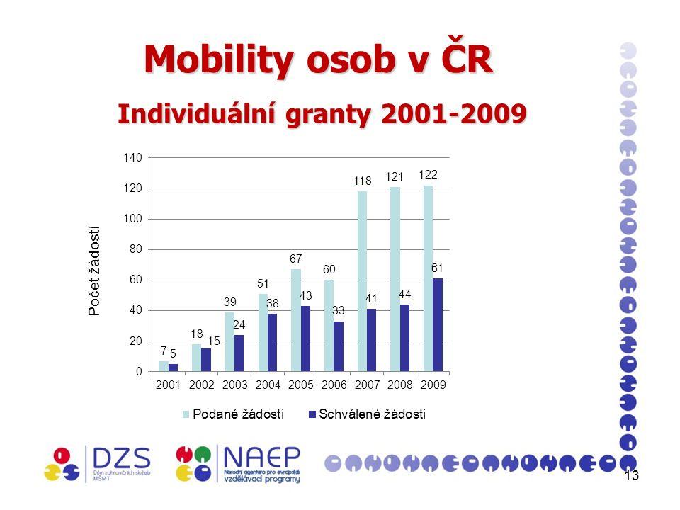 13 Mobility osob v ČR