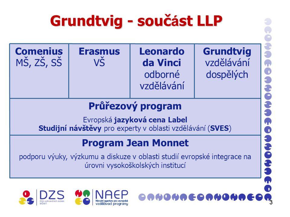 33 Grundtvig - souč á st LLP Comenius MŠ, ZŠ, SŠ Erasmus VŠ Leonardo da Vinci odborné vzdělávání Grundtvig vzdělávání dospělých Průřezový program Evropská jazyková cena Label Studijní návštěvy pro experty v oblasti vzdělávání (SVES) Program Jean Monnet podporu výuky, výzkumu a diskuze v oblasti studií evropské integrace na úrovni vysokoškolských institucí
