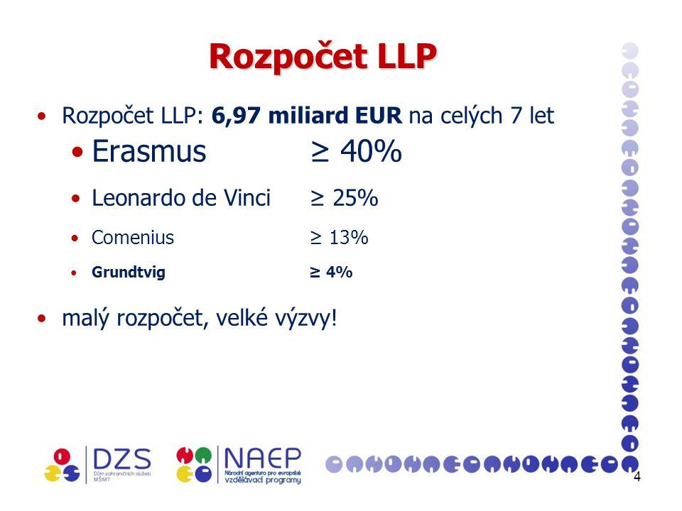 4 Rozpočet LLP Rozpočet LLP: 6,97 miliard EUR na celých 7 let Erasmus≥ 40% Leonardo de Vinci≥ 25% Comenius≥ 13% Grundtvig≥ 4% malý rozpočet, velké výzvy!