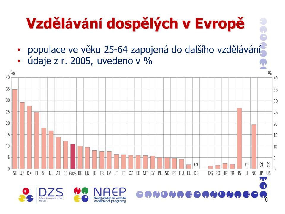 6 Vzděl á v á n í dospělých v Evropě populace ve věku 25-64 zapojená do dalšího vzdělávání údaje z r.