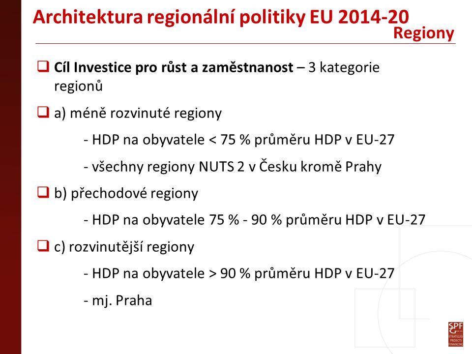 Architektura regionální politiky EU 2014-20  Cíl Investice pro růst a zaměstnanost – 3 kategorie regionů  a) méně rozvinuté regiony - HDP na obyvatele < 75 % průměru HDP v EU-27 - všechny regiony NUTS 2 v Česku kromě Prahy  b) přechodové regiony - HDP na obyvatele 75 % - 90 % průměru HDP v EU-27  c) rozvinutější regiony - HDP na obyvatele > 90 % průměru HDP v EU-27 - mj.