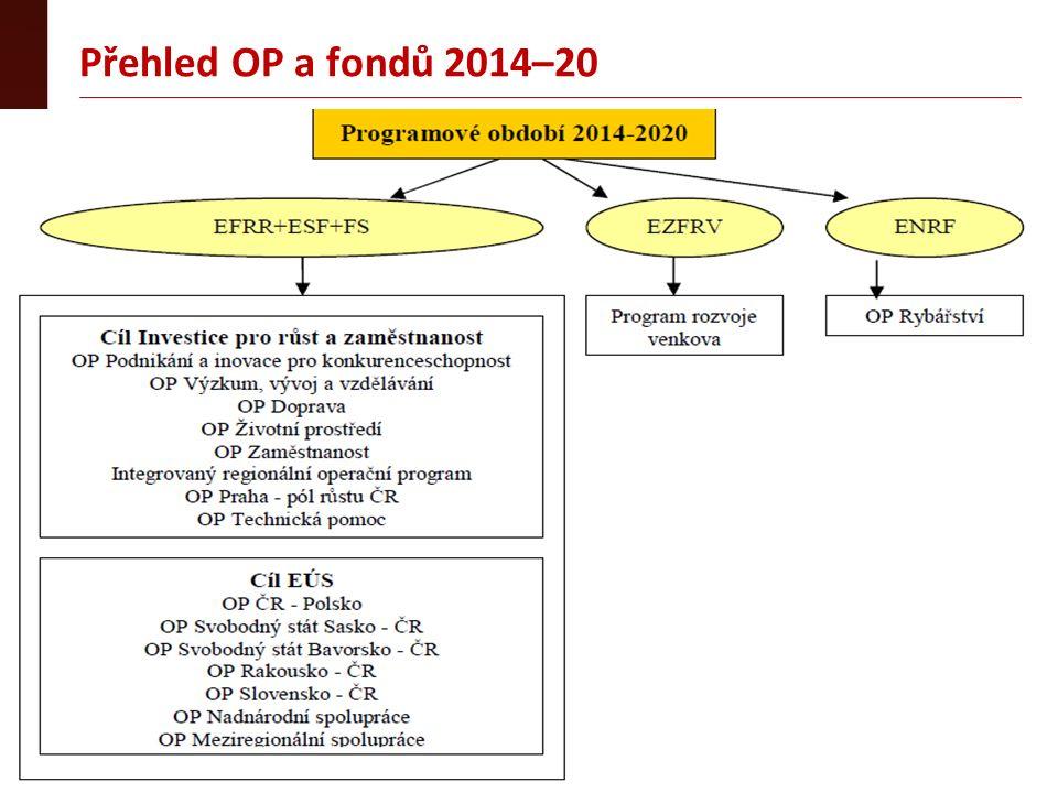 Přehled OP a fondů 2014–20