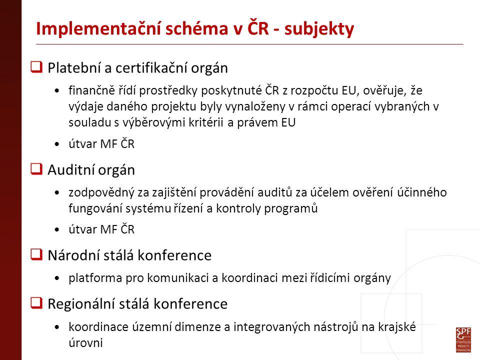 Implementační schéma v ČR - subjekty  Platební a certifikační orgán finančně řídí prostředky poskytnuté ČR z rozpočtu EU, ověřuje, že výdaje daného projektu byly vynaloženy v rámci operací vybraných v souladu s výběrovými kritérii a právem EU útvar MF ČR  Auditní orgán zodpovědný za zajištění provádění auditů za účelem ověření účinného fungování systému řízení a kontroly programů útvar MF ČR  Národní stálá konference platforma pro komunikaci a koordinaci mezi řídicími orgány  Regionální stálá konference koordinace územní dimenze a integrovaných nástrojů na krajské úrovni
