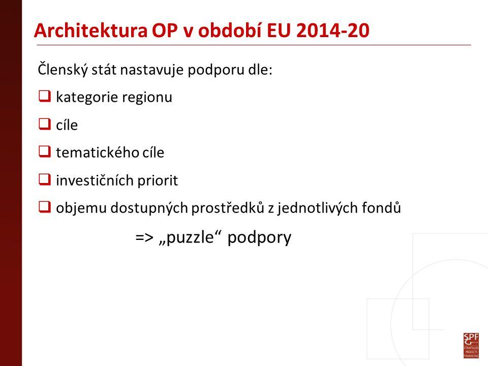 Architektura regionální politiky EU 2014-20 ESIF = Evropské strukturální a investiční fondy:  EFRR, ERDF (Evropský fond pro regionální rozvoj) - investiční projekty – tvrdé investice – zejména budování infrastruktury, investice do výzkumu a vývoje  ESF (Evropský sociální fond) - neinvestiční projekty – měkké investice – zejména podpora zaměstnanosti, mobility pracovních sil, vyšší úroveň vzdělávání, rovnost pohlaví, sociální začleňování a boj s chudobou  FS, CF (Fond soudržnosti, FS) - investice do infrastruktury v oblastech ŽP, dopravní infrastruktury evropského významu a efektivního využívání energie  EZFRV, EAFRD (Evropský zemědělský fond pro rozvoj venkova) - podpora konkurenceschopnosti zemědělství, udržitelné nakládání s přírodními zdroji a vyvážený rozvoj venkovských území  ENRF, EMFF (Evropský námořní a rybářský fond) - podpora akvakultury Fondy