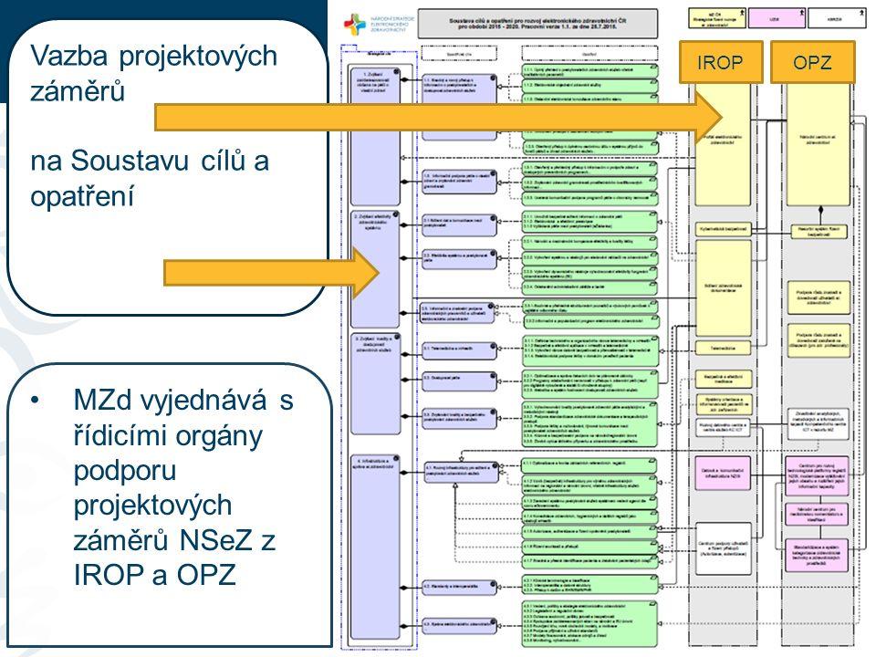 10 Vazba projektových záměrů na Soustavu cílů a opatření MZd vyjednává s řídicími orgány podporu projektových záměrů NSeZ z IROP a OPZ IROPOPZ