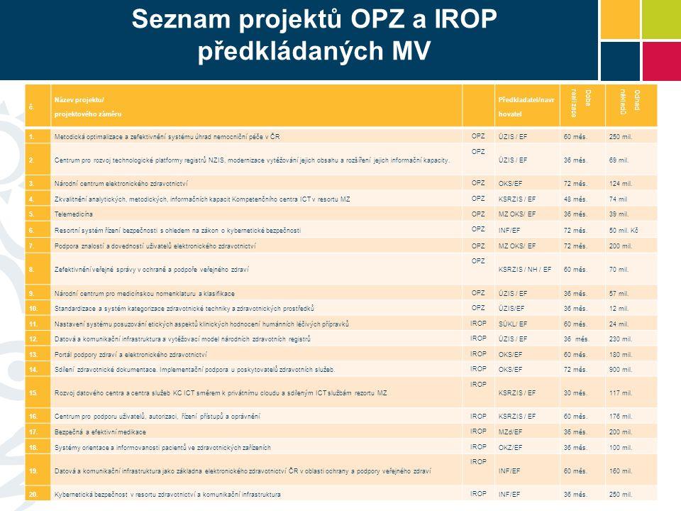 Seznam projektů OPZ a IROP předkládaných MV 11 č.