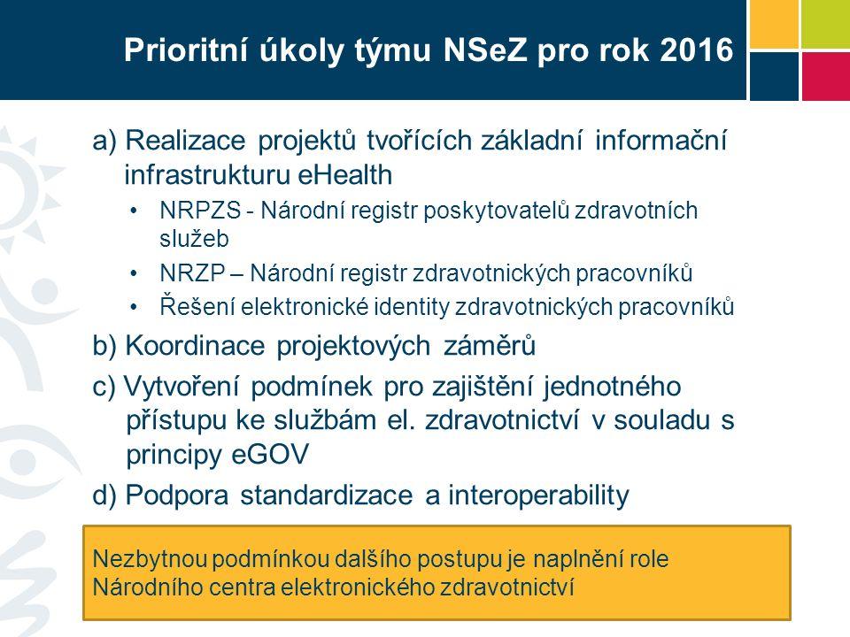 Prioritní úkoly týmu NSeZ pro rok 2016 a) Realizace projektů tvořících základní informační infrastrukturu eHealth NRPZS - Národní registr poskytovatelů zdravotních služeb NRZP – Národní registr zdravotnických pracovníků Řešení elektronické identity zdravotnických pracovníků b) Koordinace projektových záměrů c) Vytvoření podmínek pro zajištění jednotného přístupu ke službám el.