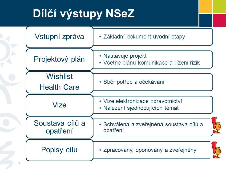 Čtyři strategické cíle NSeZ 1.Zvýšení zainteresovanosti občana na péči o vlastní zdraví 2.